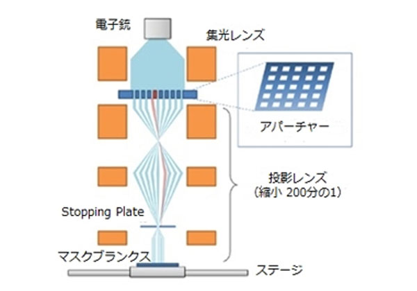 DNP,マルチ電子ビーム装置をフォトマスク事業に導入