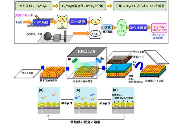 NEDOプロ,助触媒が自己再生する光触媒シートを開発