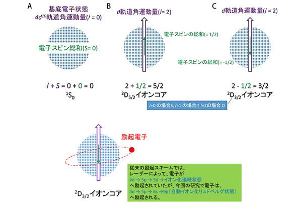 理研,レーザーでPd同位体を選択的・高効率に分離