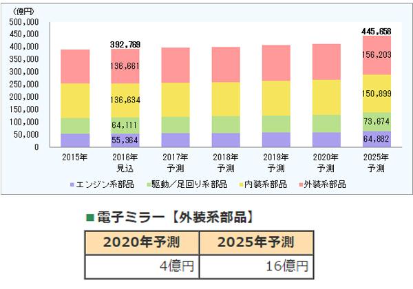 電子ミラー市場,2025年に16億円に