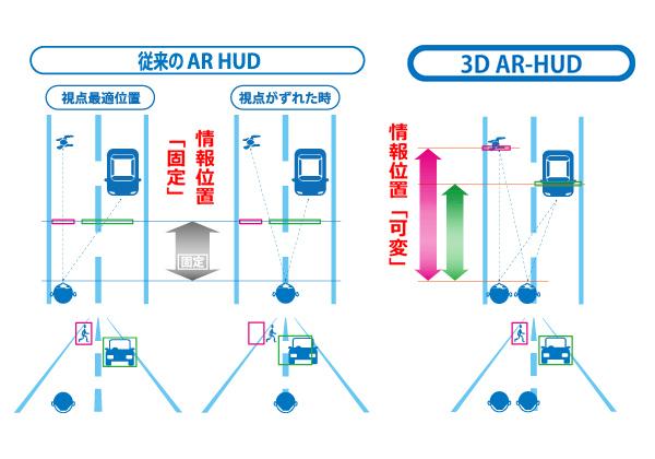 コニカミノルタ,情報位置と視線がずれないHUDを開発