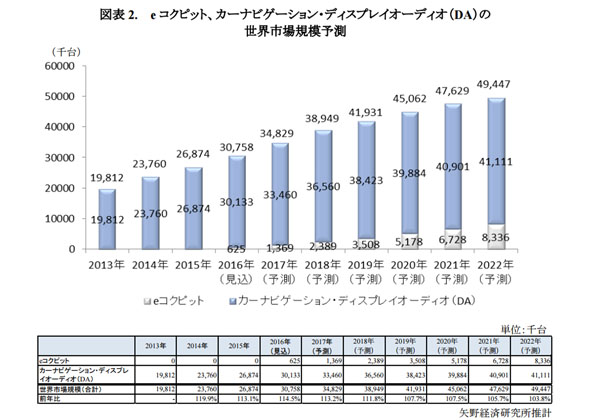 2016年のeコクピット世界市場規模,62万5,000台