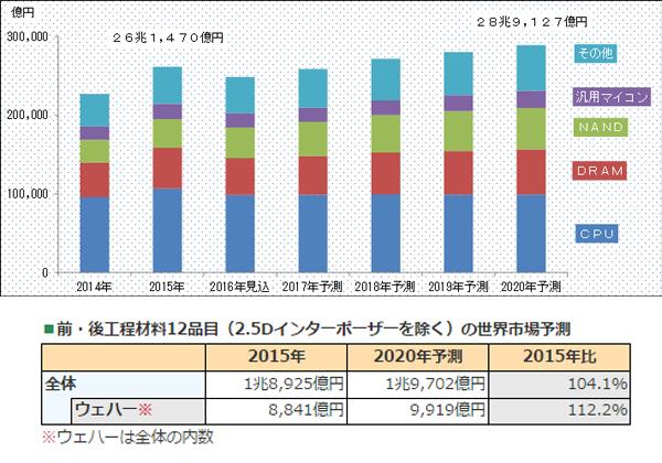 2020年半導体ウエハ市場,2015年比112.2%の9,919億円