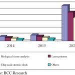 垂直共振器面発光型レーザーの</br>世界市場規模2020年に21億米ドルへの画像