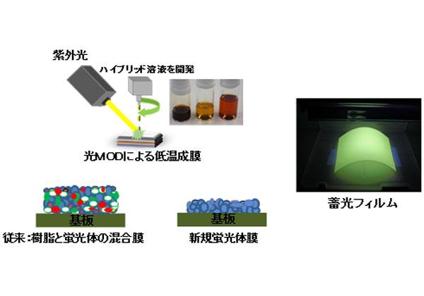 産総研ら,LED向け高性能蓄光材を開発