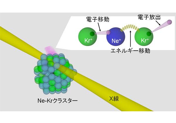 東北大ら,低エネルギー電子の放出機構を実証