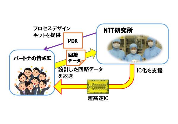 NTT,InP化合物超高速IC技術をオープン化