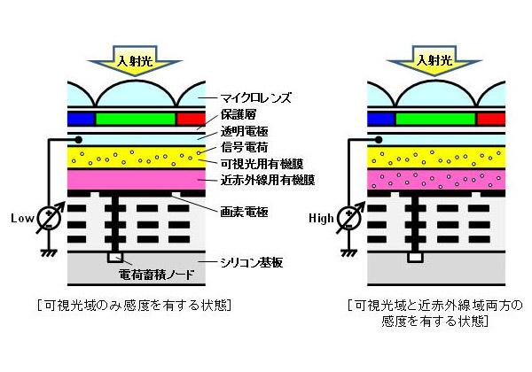 パナ,可視光CMOSセンサーに赤外線域を積層