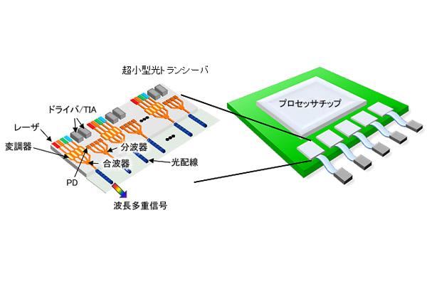 NEDOプロの省電力・大容量光配線技術,ISSCCで発表