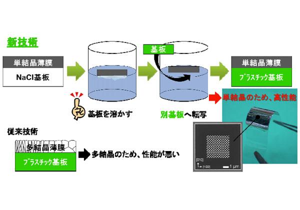 香川大ら,塩による微細成膜・転写技術を確立