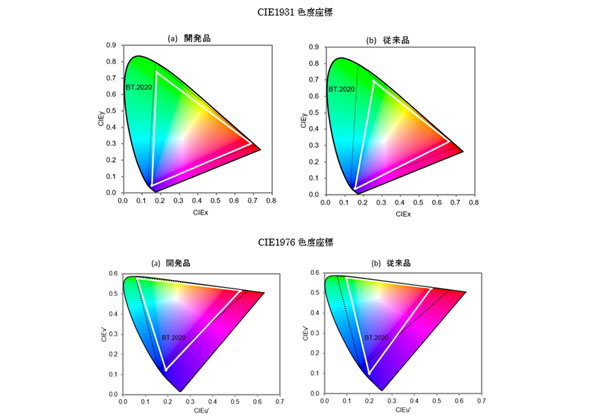 NIMSら,8K向け広色域緑色蛍光体を開発