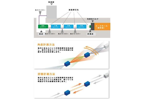NTT-ATら,KTN結晶によるトンネル位置計測技術を開発