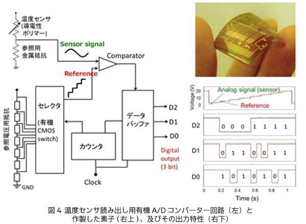 NEDOプロ,有機半導体CMOS回路の高性能化に成功