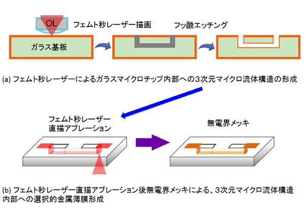 理研,マイクロ流体素子内部に金属配線をレーザーで作成