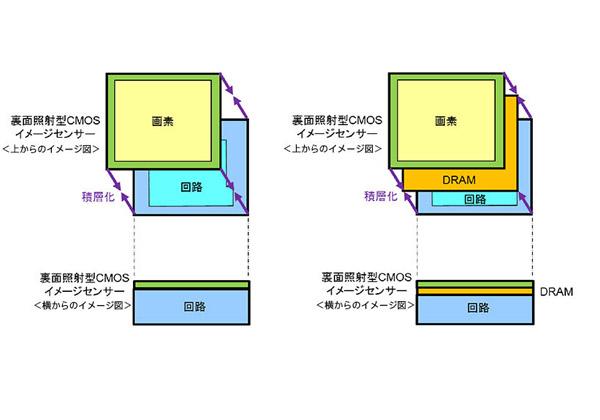 ソニー,CMOSイメージセンサーにDRAMを積層