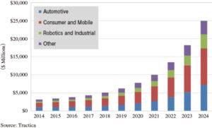 3Dイメージングハードウェア・ソフトウェア市場</br> 2024年には249億米ドルへ