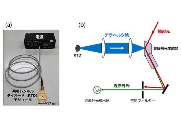 理研ら,波長変換でテラヘルツ波を高感度検出
