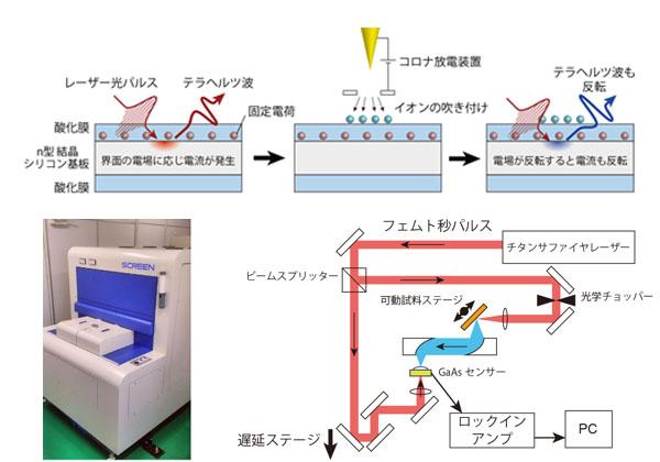 産総研ら,半導体の表面電場をテラヘルツで測定