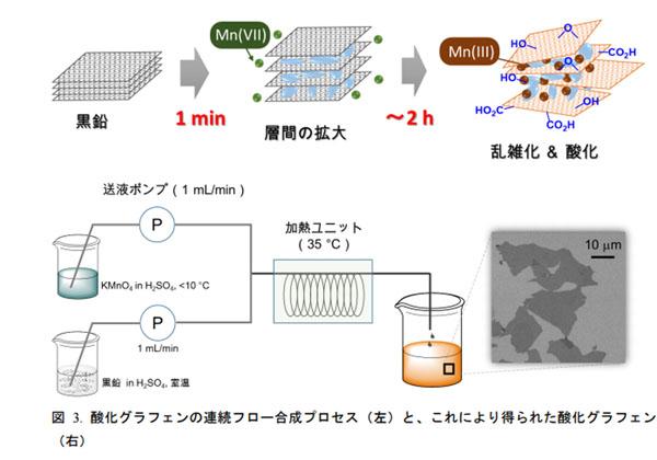 岡山大,酸化グラフェンの形成メカニズムを解明