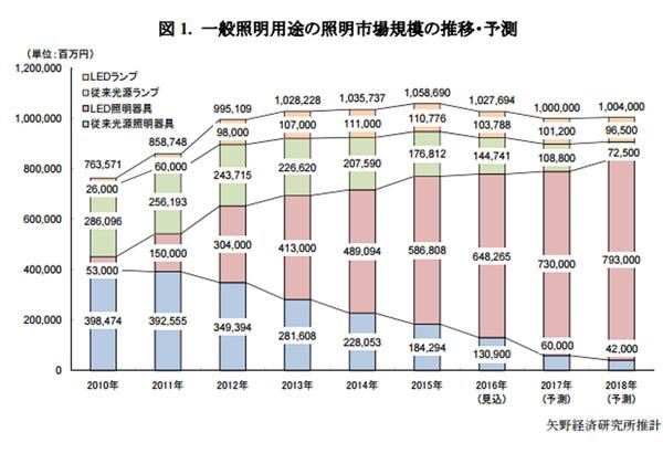 2016年のLED照明市場,前年比2.9%減