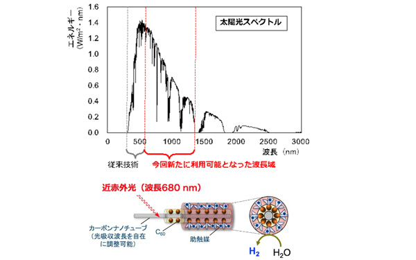 岡山大,CNT光触媒で吸収波長帯を大幅に拡大