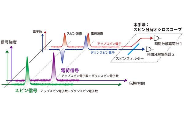 東工大ら,電荷信号とスピン信号の波形計測器を作製