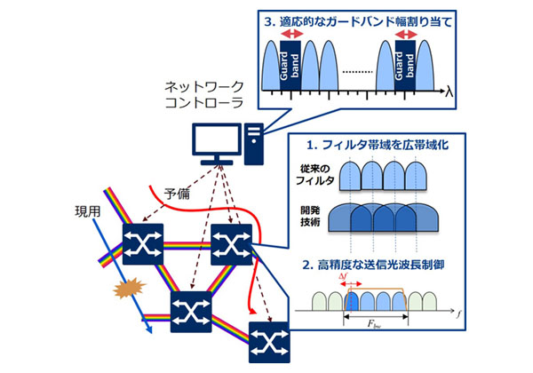 NEC,大容量光ネットワーク向けノード技術を開発