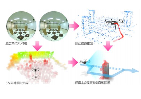 東大ら,3Dビジョンでドローンを自動飛行