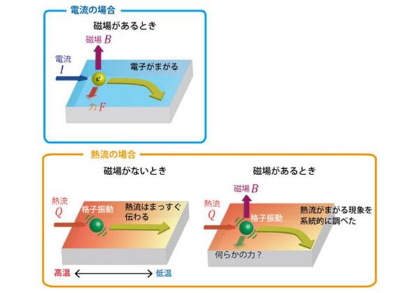 東大,格子振動による熱流が磁場で曲がることを発見
