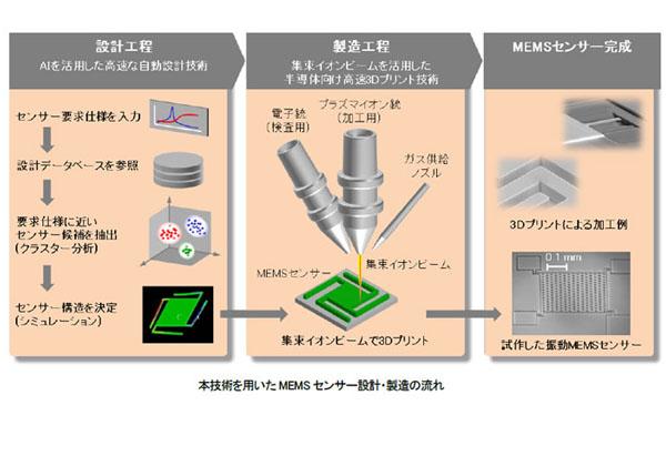 日立,3DプリンターによるMEMSの短期製造技術を開発