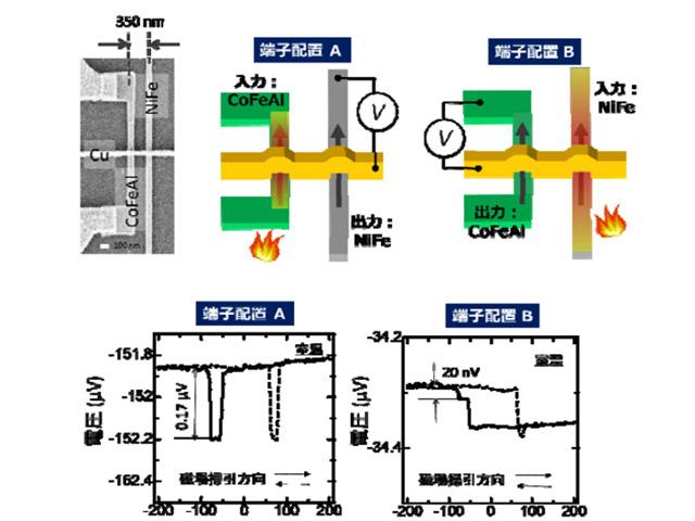 九大ら,熱によるスピンデバイスの評価法を開発