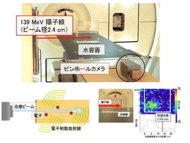 名大ら,粒子線のリアルタイム可視化に成功