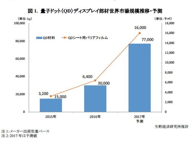 2017年,世界のQD材料出荷数量は前年比256.7%の77tに