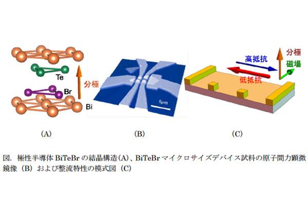 東大,三次元層状化合物で整流特性の新原理を発見