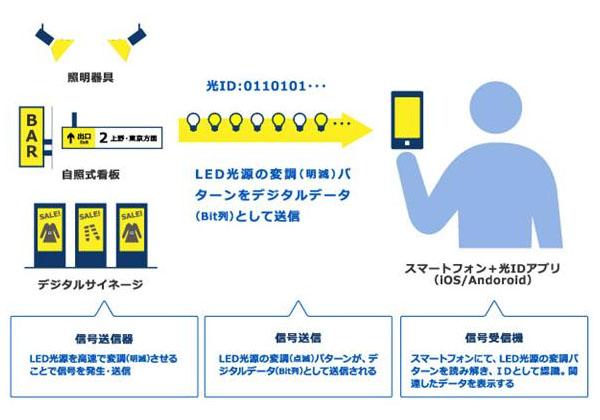 パナと東急,可視光通信サービス企業を設立