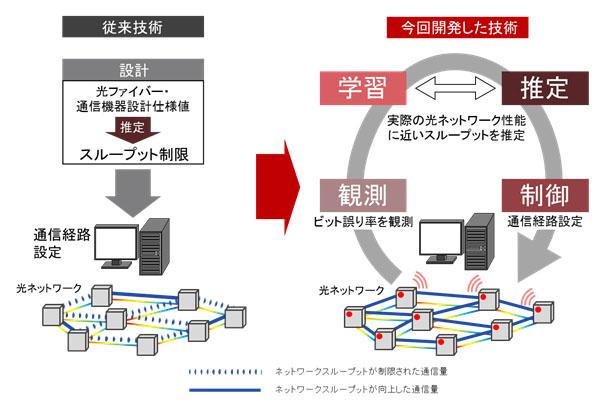 富士通研ら,光ネットワークの伝送性能を高精度推定
