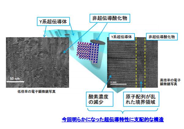 九工大ら,ナノ複合化Y系超伝導材料の構造を解明