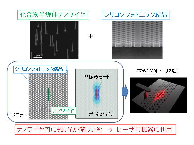 NTT,ナノワイヤで通信波長帯レーザーを発振・変調