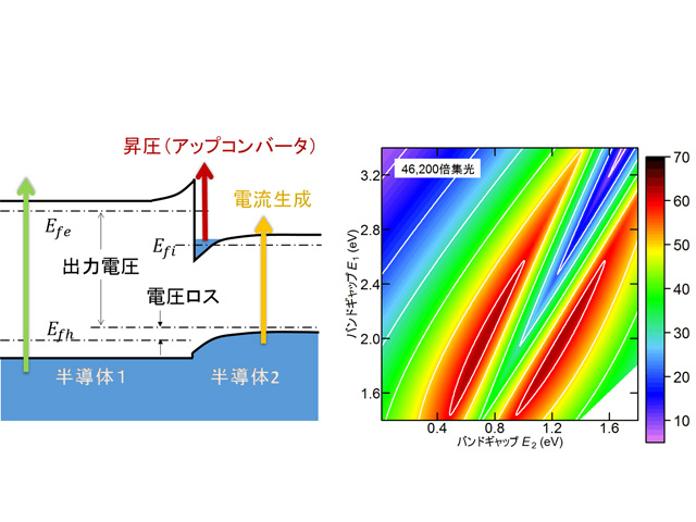 神大,変換効率50%超の太陽電池セルを考案
