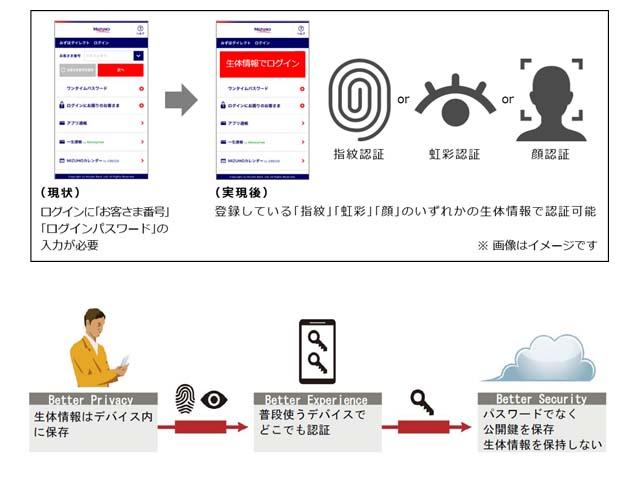 富士通とみずほ銀,オンライン生体認証を共同開発