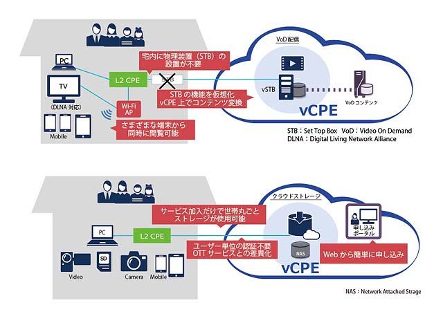 NECら,仮想化技術と10G-EPONの組合せに成功