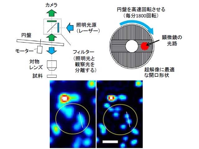 オリンパスの超解像顕微鏡技術,文科大臣賞受賞