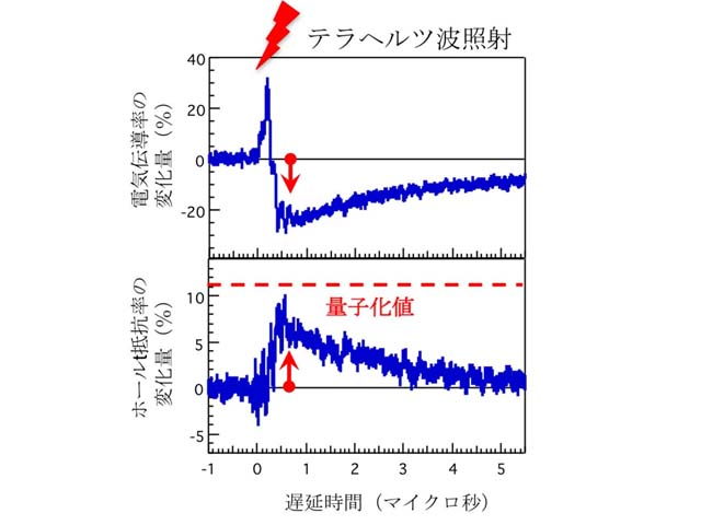 京大,光による量子ホール状態の制御に成功