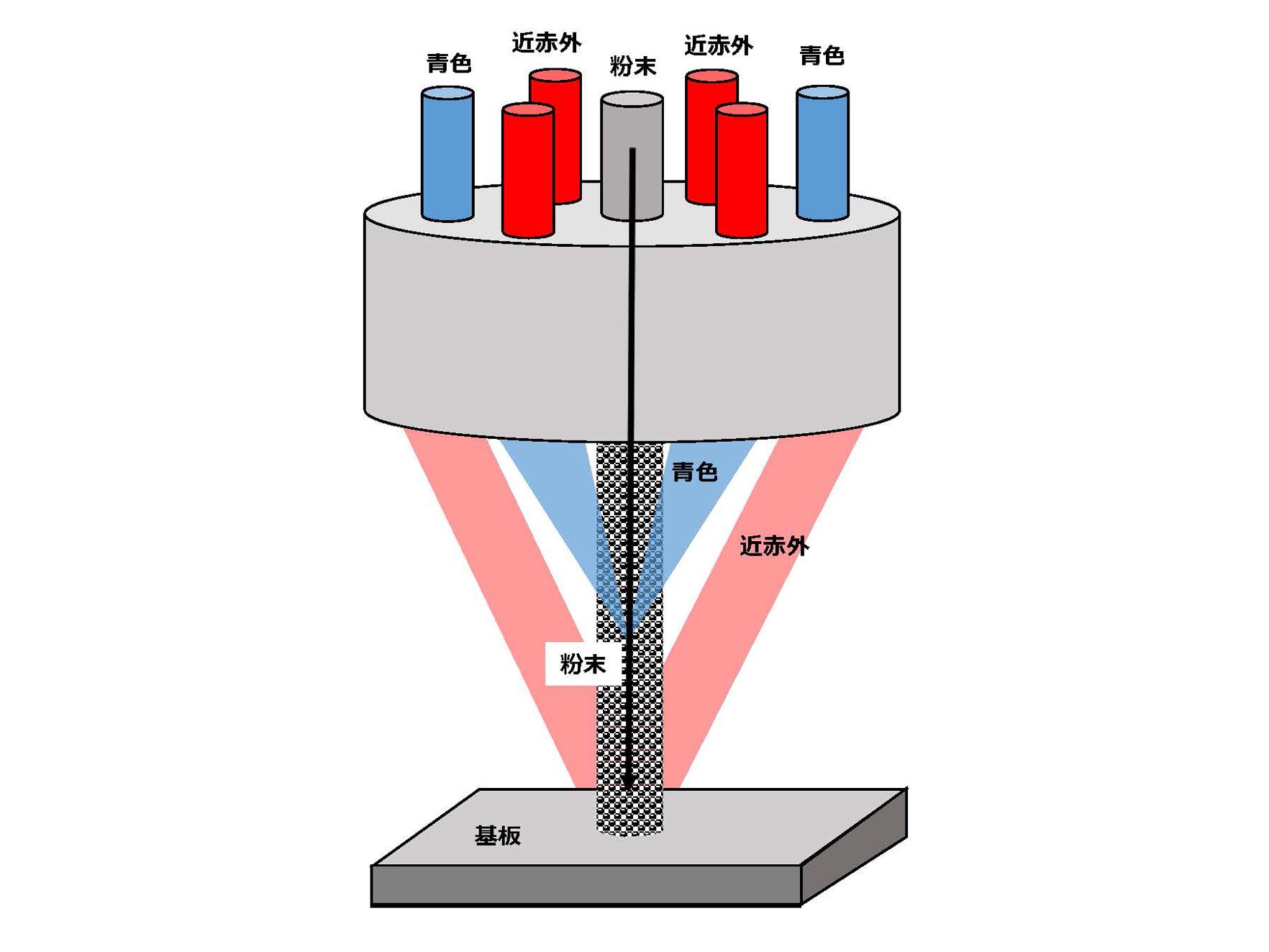 【OPIE'17】阪大ら,青色・近赤外マルチカラーレーザーコーティング装置開発
