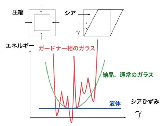 阪大,ガラス状態の特異な力学現象を実証