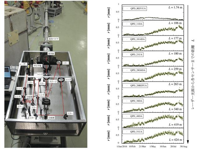 KEK,レーザーで地面の微小変動を連続観測