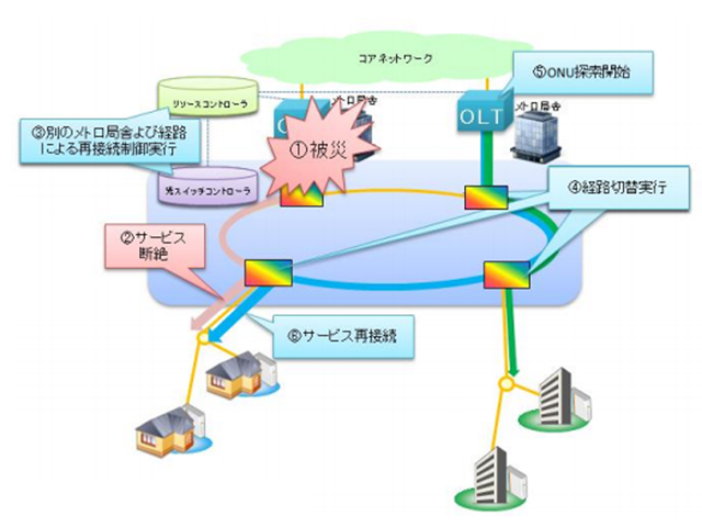 NTTら,次世代ネットワークの自律復旧実験に成功