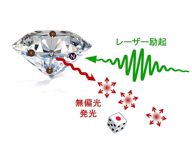 東北大,ランダムな偏光状態にある単一光子を発生