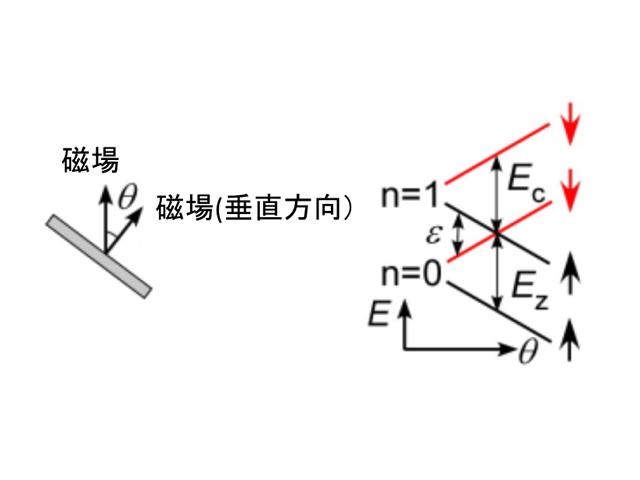 東北大ら,量子ホール系での核スピン偏極の相反性を発見