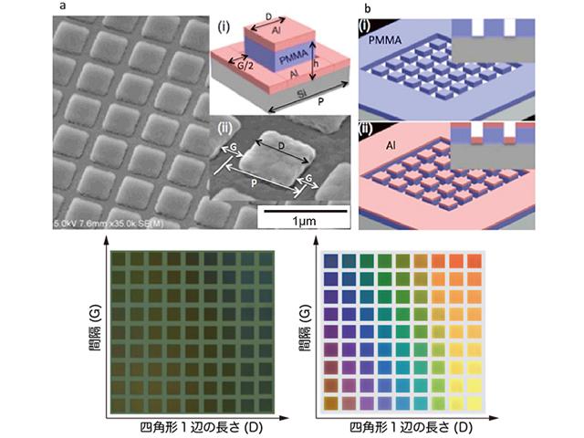 理研,ナノ構造でアルミに可視光全域の「色」を作製